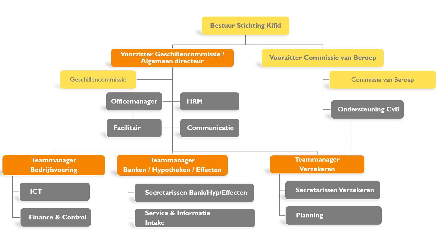 Structuur van de organisatie afgebeeld
